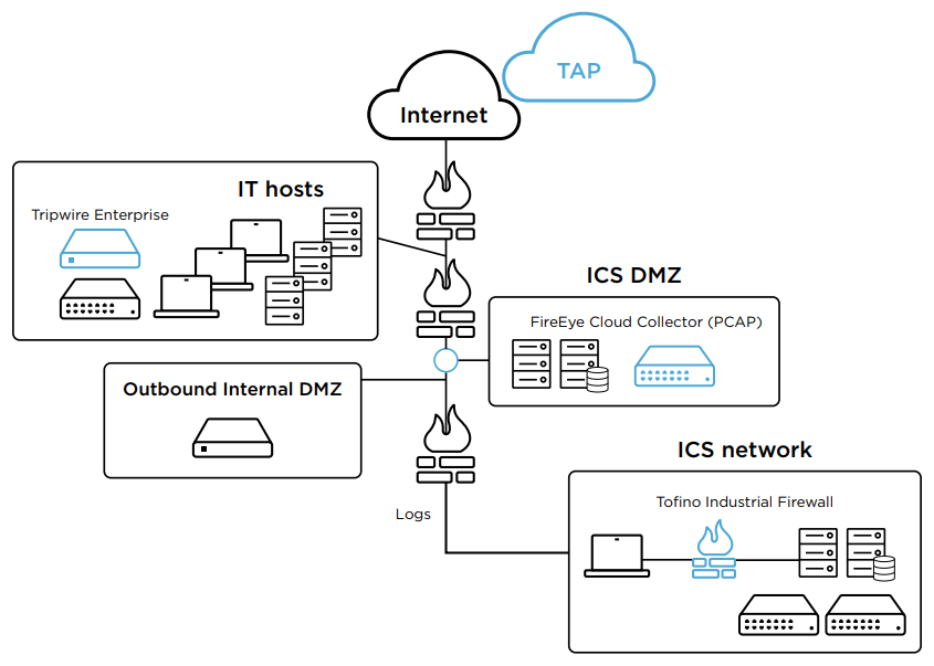 FireEye solution with Belden Integrations for securing ICS and critical infrastructure